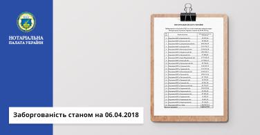 Заборгованість станом на 06.04.2018р