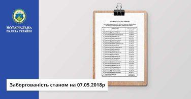 Заборгованість станом на 07.05.2018р