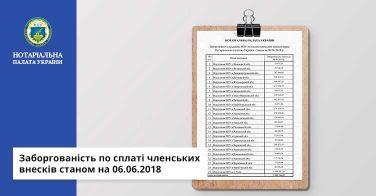 Заборгованість по сплаті членських внесків станом на 06.06.2018