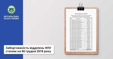 Заборгованість відділень НПУ станом на 06 грудня 2018 року