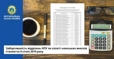 Заборгованість відділень НПУ по сплаті членських внесків станом на 8 січня 2019 року