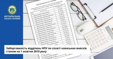 Заборгованість відділень НПУ по сплаті членських внесків станом на 1 жовтня 2019 року